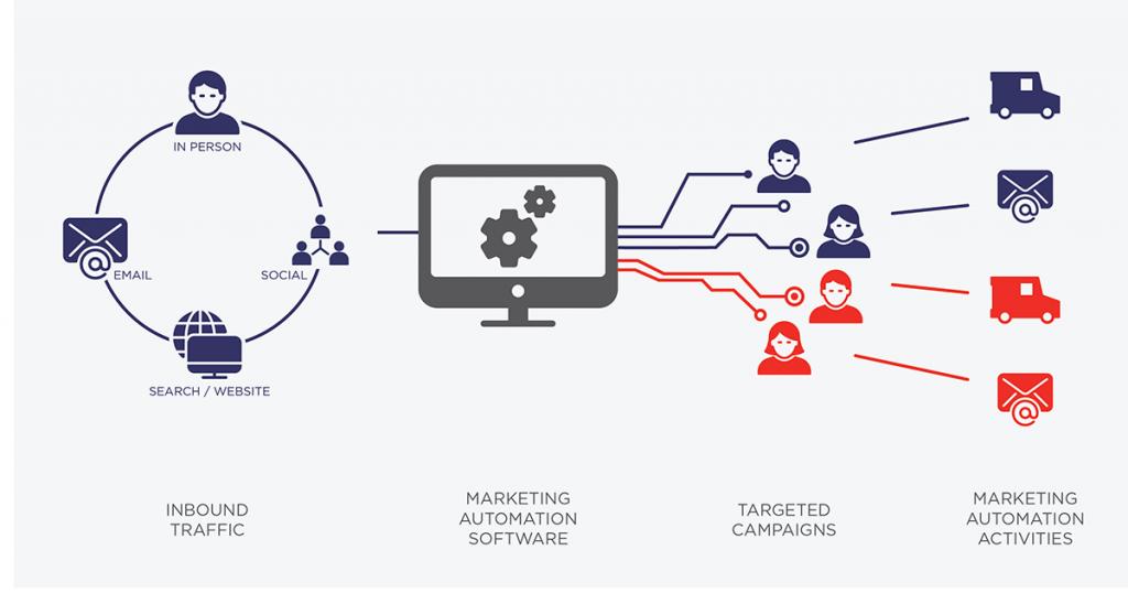 USPS_MarketingAutomationSoftware_FINAL